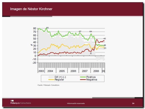 encuesta-imagen-kirchner-grafico