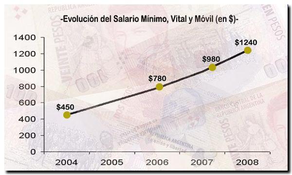 evolucion-salarios