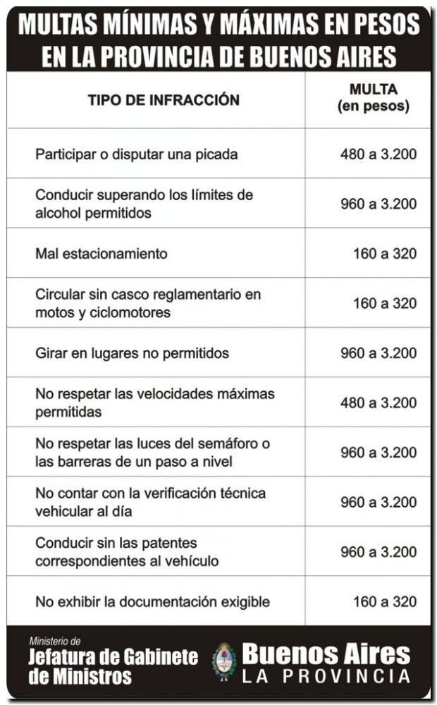 Leyes De Transito. ley de Tránsito provincial