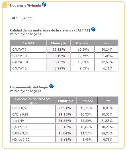 censo-necochea-hogares