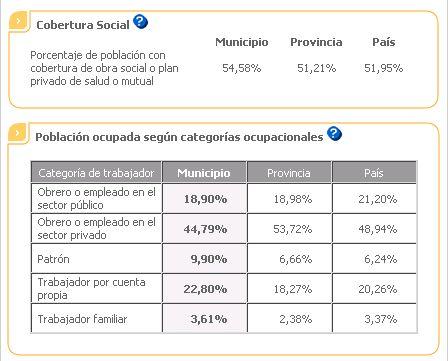 censo-necochea-social